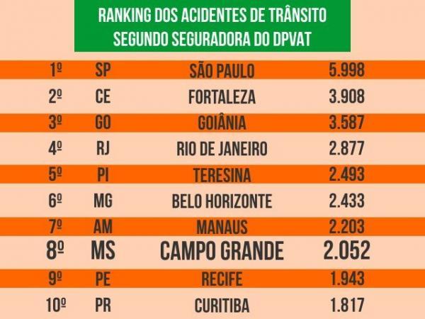Campo Grande é a 8ª capital do Brasil com mais acidentes de trânsito