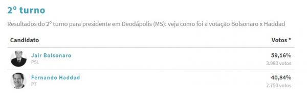 Resultados: Jair Bolsonaro teve em Deodápolis 59,16% dos votos; Haddad teve 40,84%