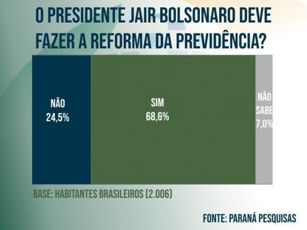 Para 68,6%, Bolsonaro deve fazer a reforma na previdência